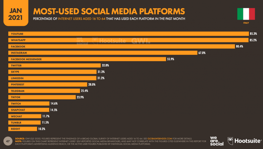 social media più usati we are social report 2021